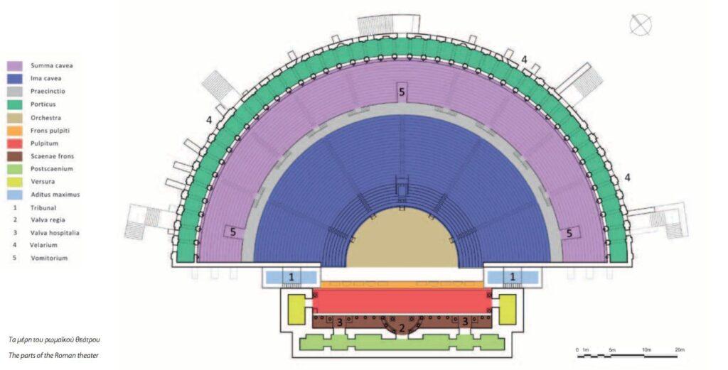 Τα μέρη του ρωμαϊκού Θεάτρου
